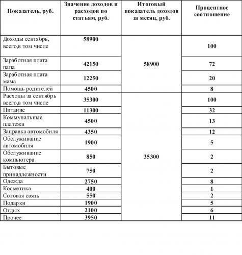 Семейный бюджет в графиках и таблицах Финансы кредиты ипотеки  семейный бюджет в графиках и таблицах Контрольная работа